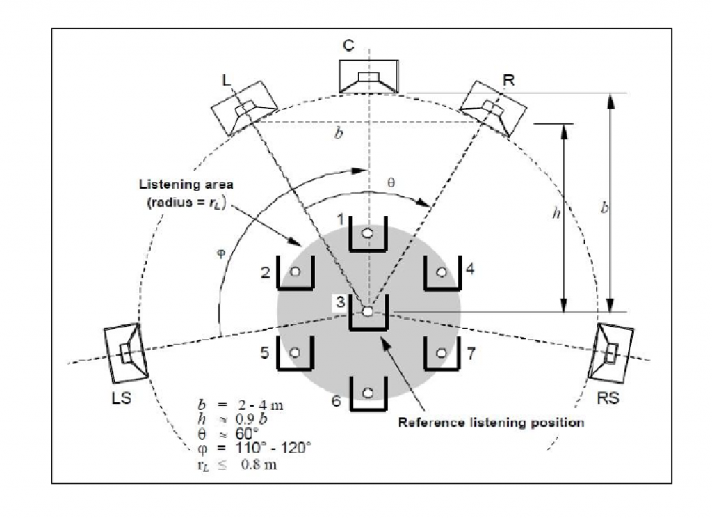 multichannel speaker placement